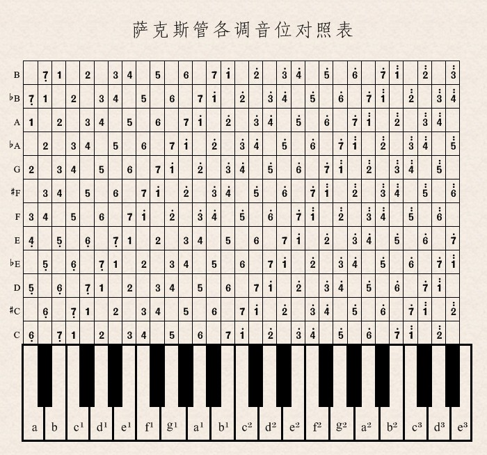 萨克斯管简谱音位和指法对照表 谱谱风制谱软件实用作品