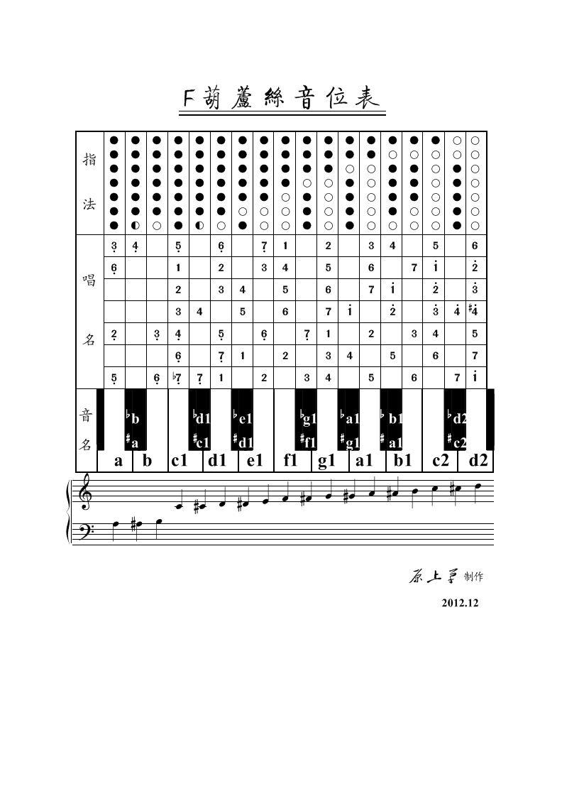 康定情歌f调葫芦丝,f调葫芦丝独奏 渔歌,f调葫芦丝,f调葫芦丝伴奏,